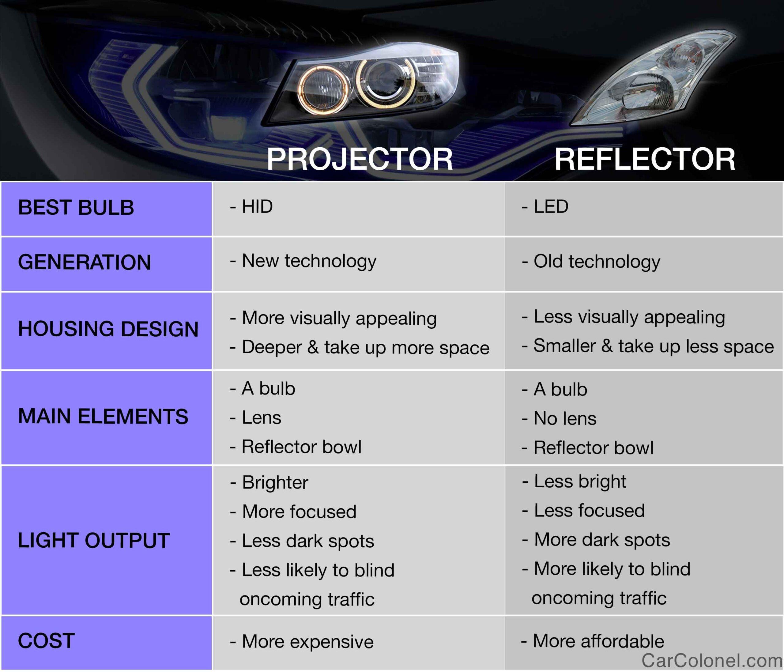 Projector vs. Reflector: Head-to-head comparison chart