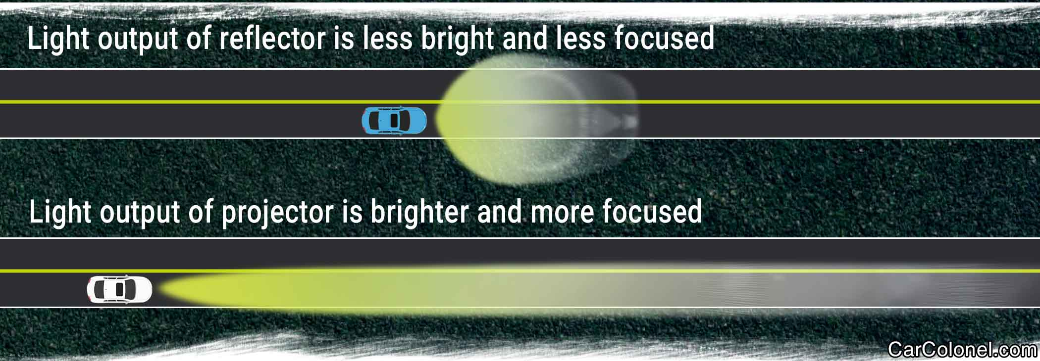 Tthe light output difference between projector and reflector headlight